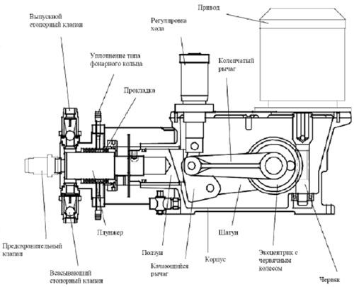 Рис. 4.10 Схема плунжерный насос Р3.  Плунжерный насос РЗ предназначен для работы с синусоидальным механизмом хода и.