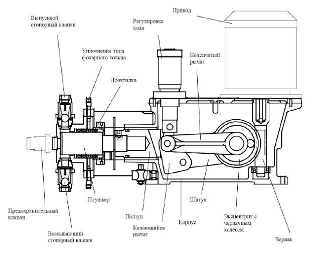 Схема плунжерного насоса